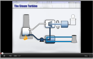The Steam Turbine