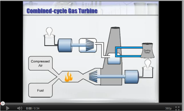 YouTube Combine Cycle Gas Turbine