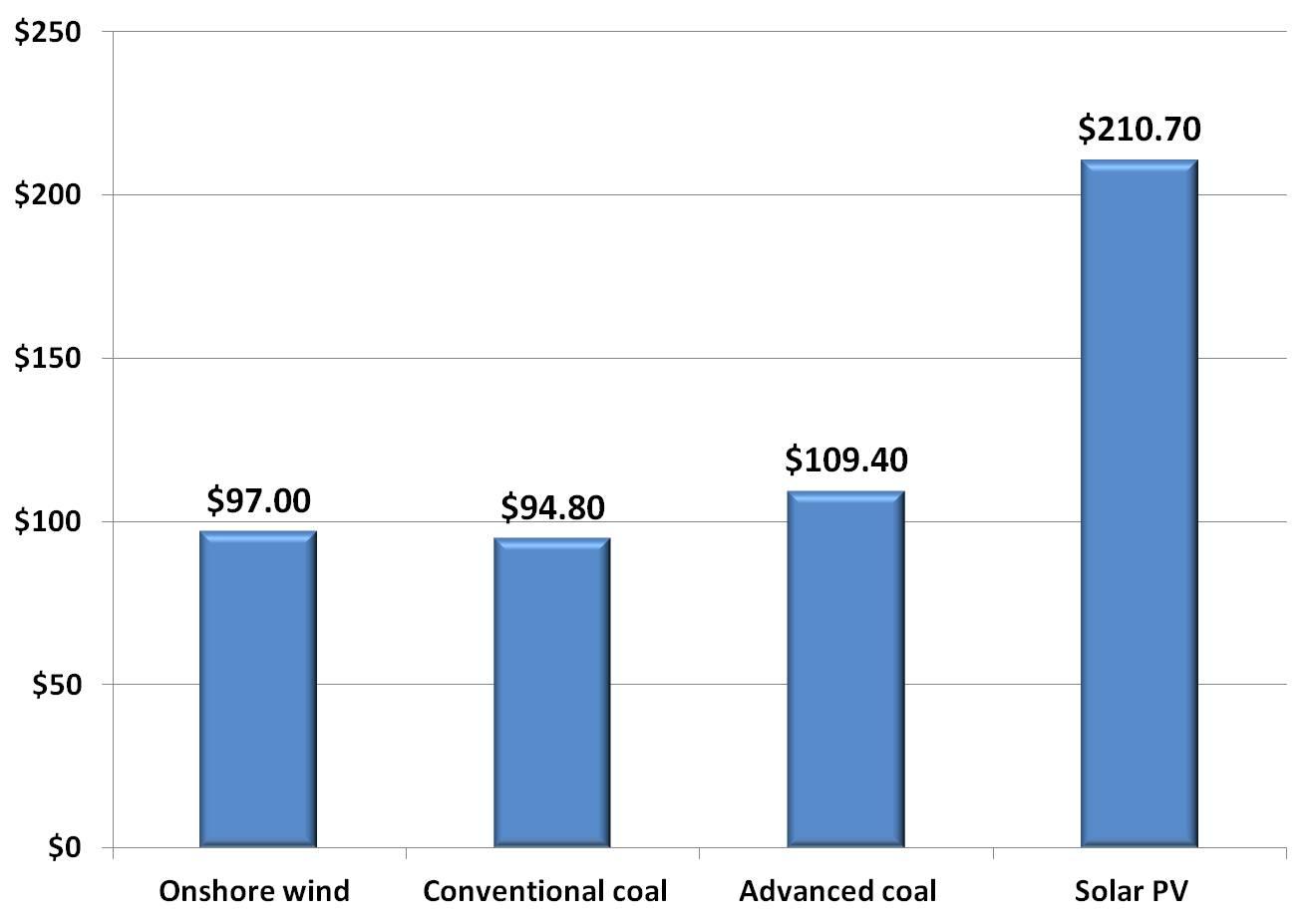 Is Renewable Power Cheaper Than Coal Enerdynamics