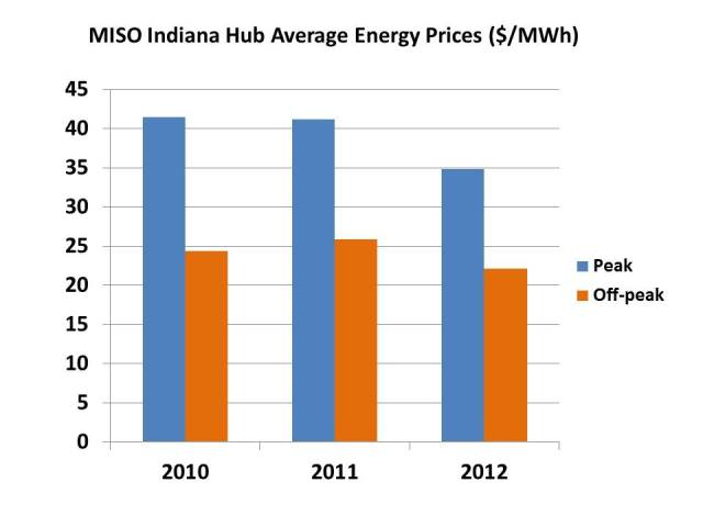 MISO Indiana Hub Average Energy Prices