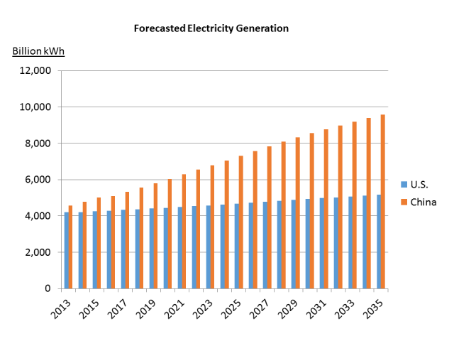 Forecasted Electricity Generation