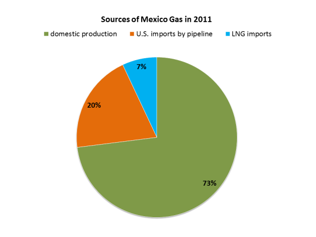 Mexico gas sources 2011
