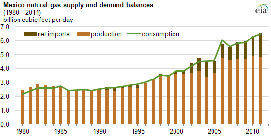 Mexico gas supply and demand