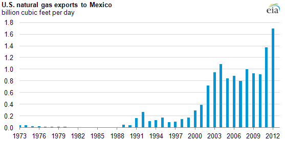 US gas exports to Mexico