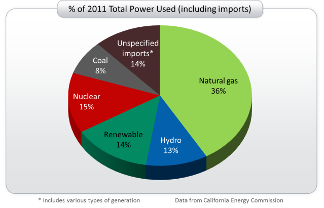California power sources