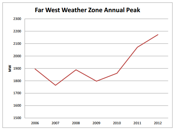 far west weather zone actual peak