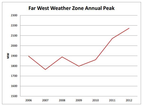 far west weather zone actual peak