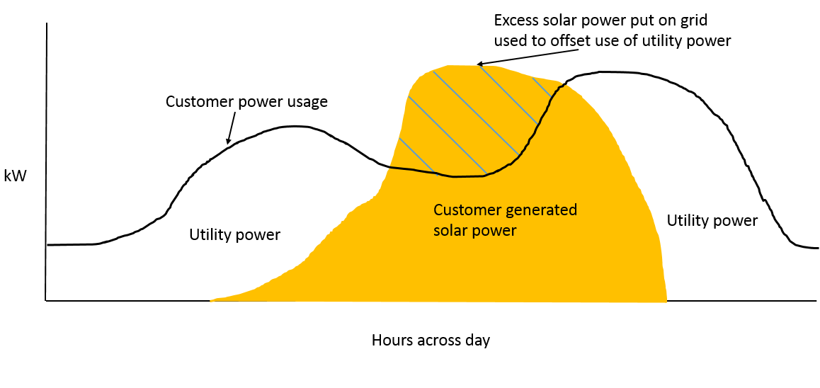 Is Net Metering A Net Benefit Or A Net Cost Enerdynamics