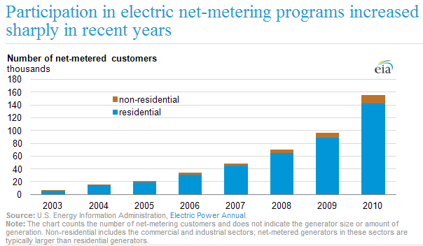 net metering chart 2