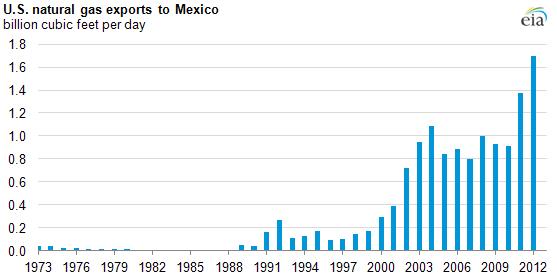 blog graph 10.11.13