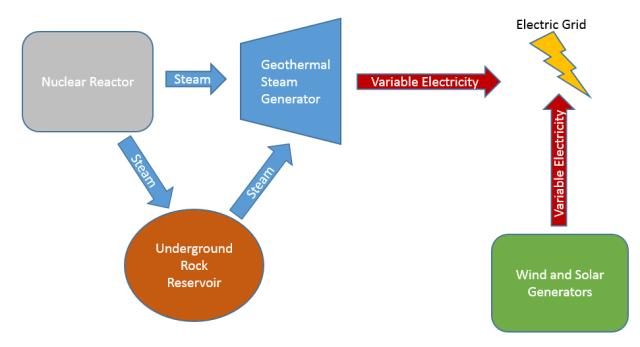 nuclear hybrid diagram