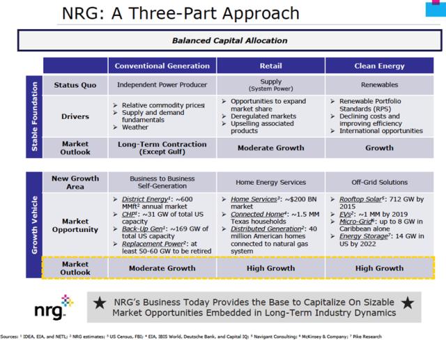 NRG chart