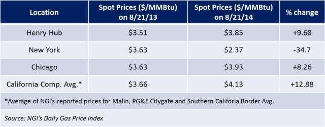 comparison of 2013 to 2014 August spot market prices