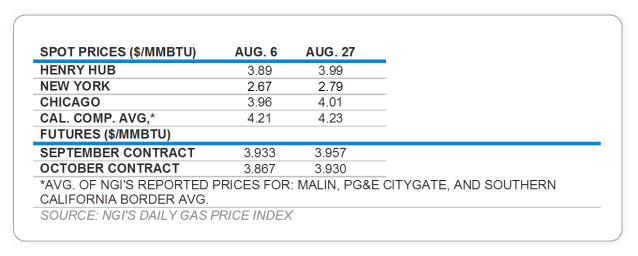 spot prices chart 1