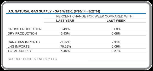 supply chart 1
