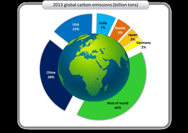 2013 global carbon emissions 1