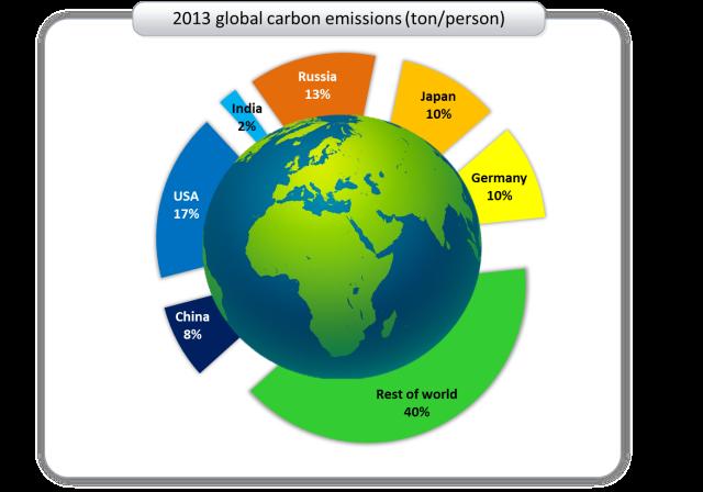 2013 global carbon emissions 2