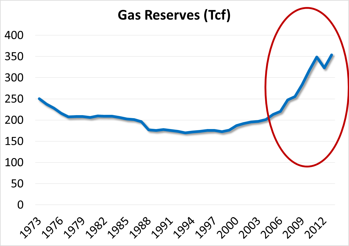 Will the Party for Natural Gas Consumers Continue