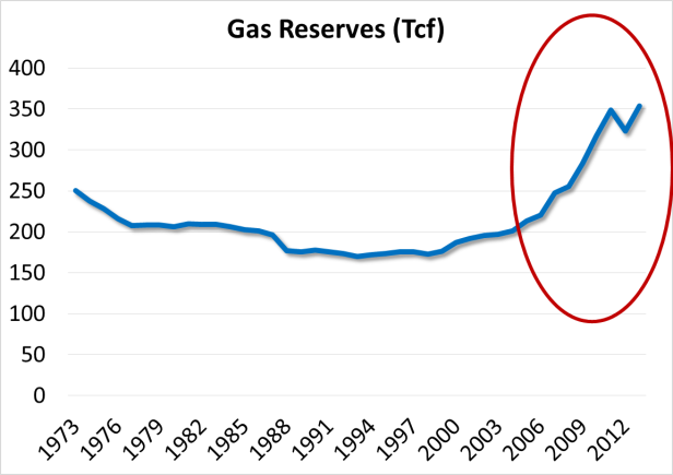 gas reserves in tcf