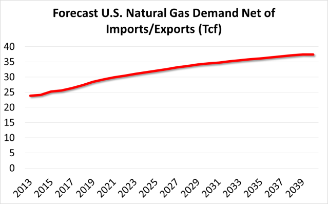 US natural gas demand net of imports and exports in Tcf
