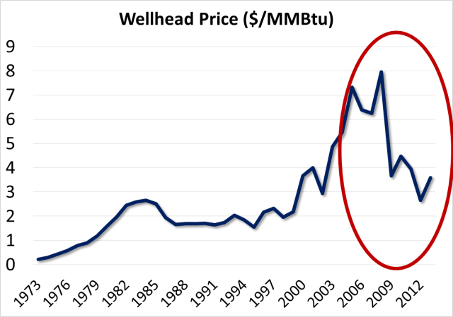wellhead price in $ per MMBtu