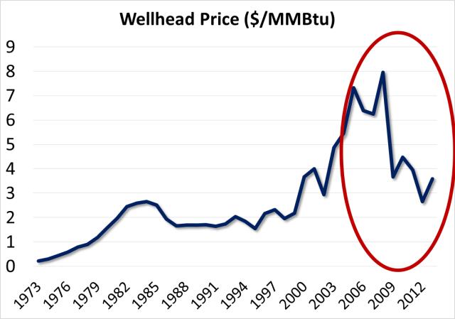 wellhead price in $ per MMBtu