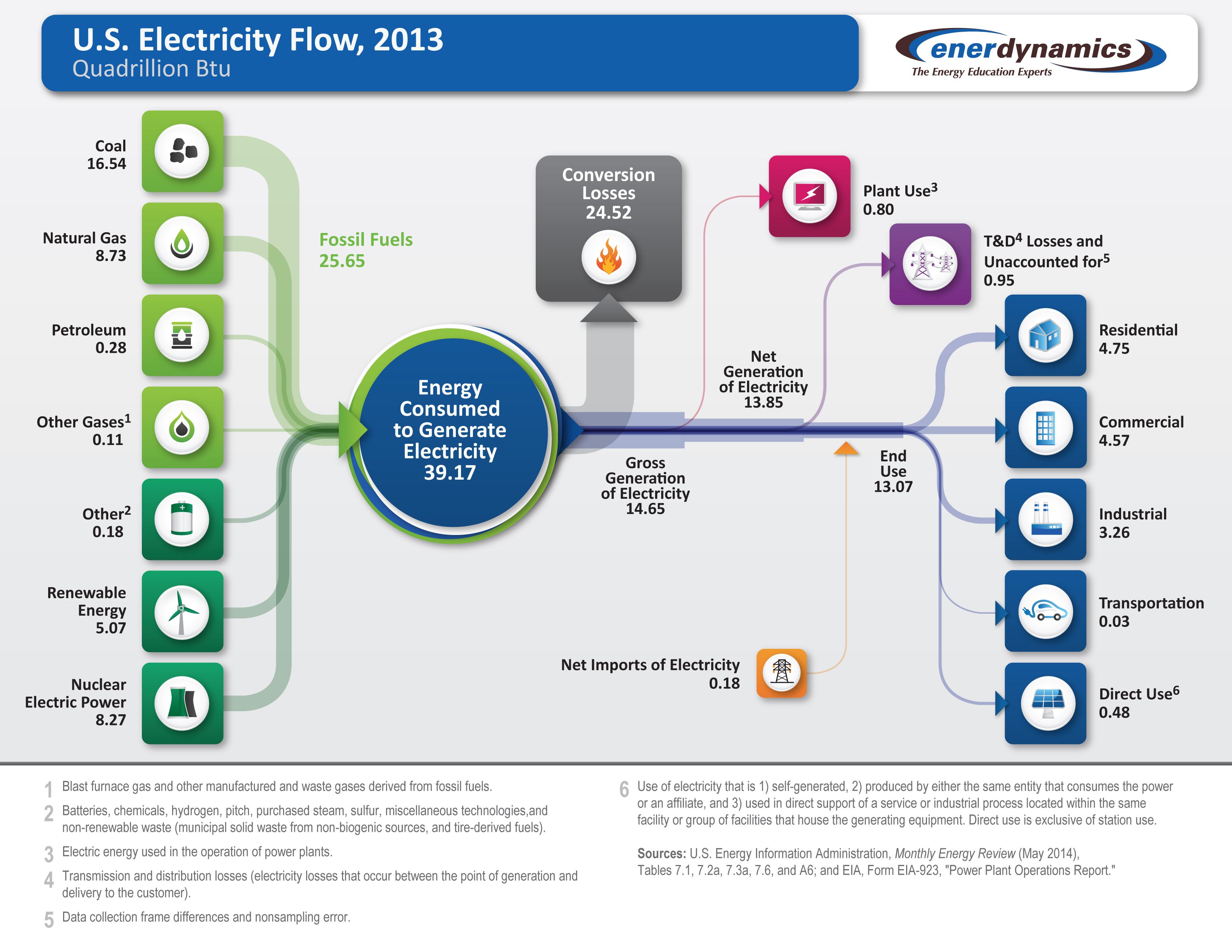 The Future for Utilities More Efficiency and Less Fossil Fuels