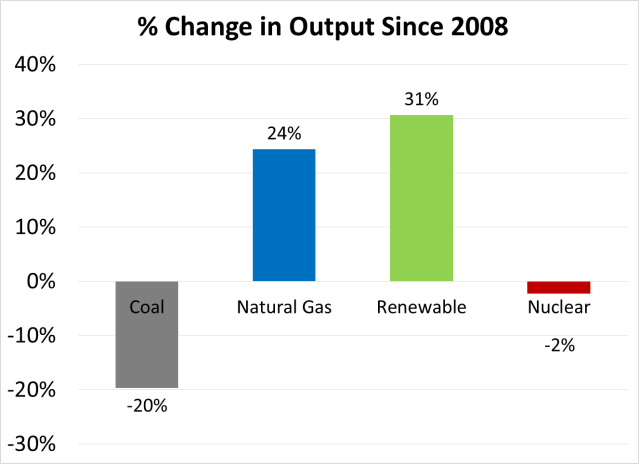 change in output since 2008