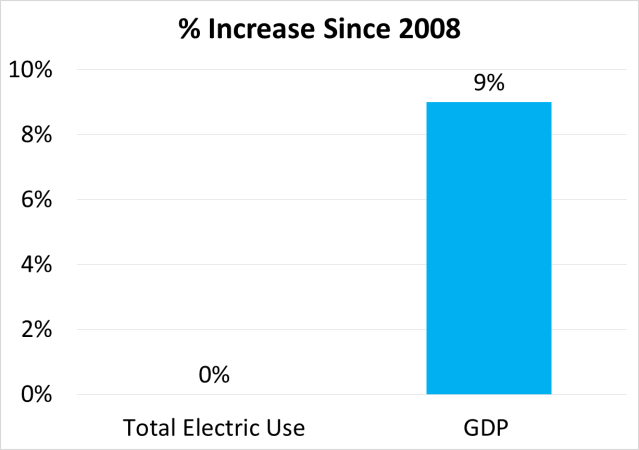 electric use vs GDP
