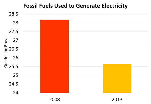 fossil fuels used to generate electricity