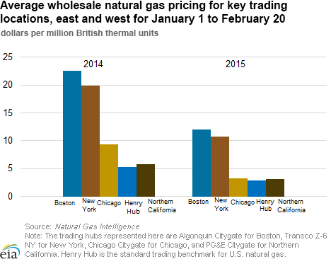 Ave wholesale nat gas prices 2014 v 2015