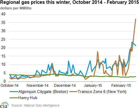 regional gas prices Oct 2014-Feb 2015