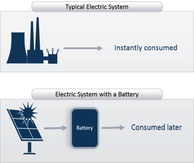 electric system.typical vs battery