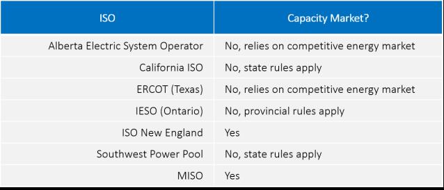 ISO capacity market chart