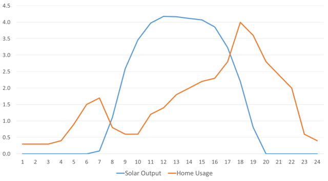solar output v home usage