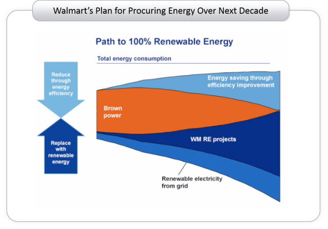 Walmart plan for RE
