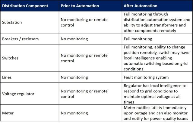 distribution automation chart