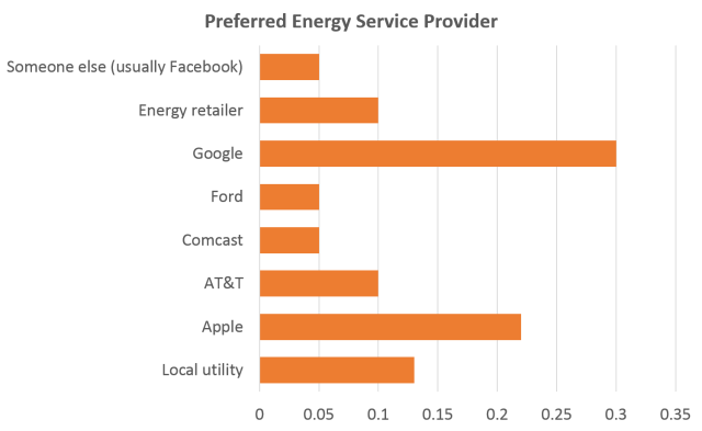 Energy services provider poll answers