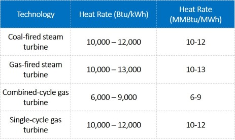 Heat rate table