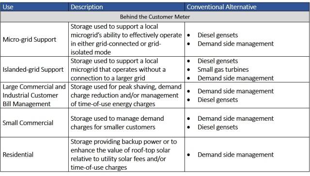 storage chart 2
