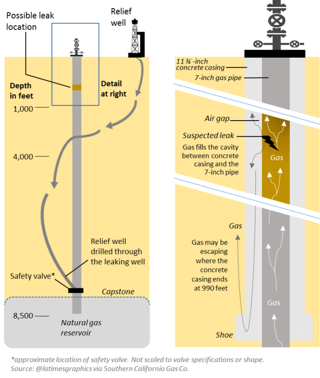 gas leak diagram