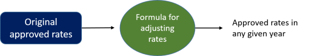 Ratemaking diagram 3