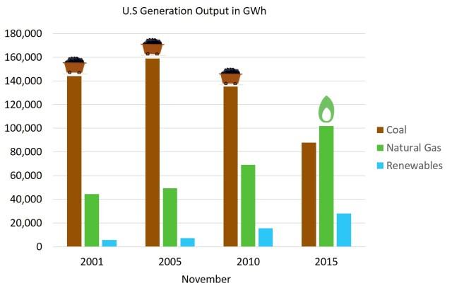 U.S. output 2001-2015.jpg