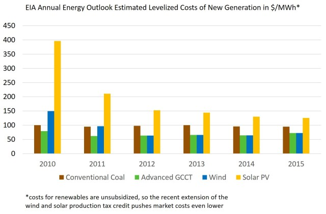 EIA levelized costs of new generation
