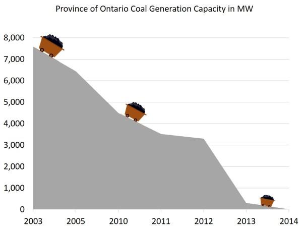 Ontario coal generation