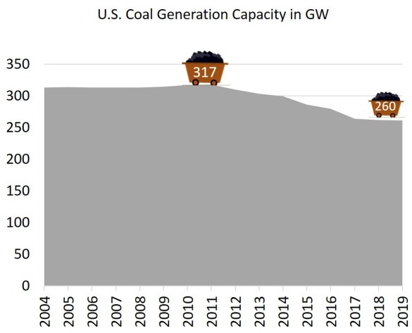 U.S. coal generation capacity
