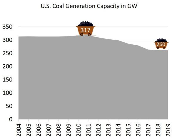 U.S. coal generation capacity
