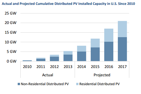 Distributed PV chart