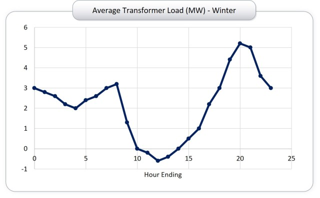 average transformer load