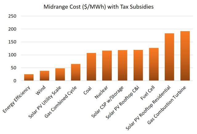 Midrange cost w tax subsidies